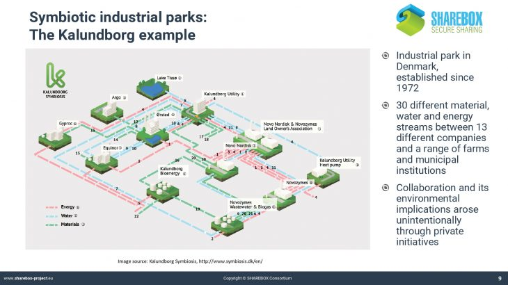 P1. SHAREBOX_Industrial symbiosis and its benefits_page-0009